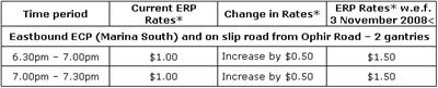 Revised ERP Rates on ERP-Priced Roads, Expressways & Starting ERP Rates for PIE Before Eunos from 3 Nov 2008