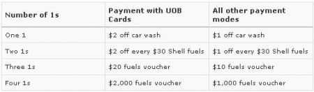 Shell Singapore Promotion: Win Free Fuel and more! Till Feb 28, 2010