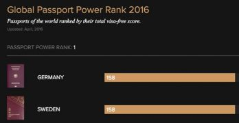 Singapore passport the 4th most powerful in the world in 2016