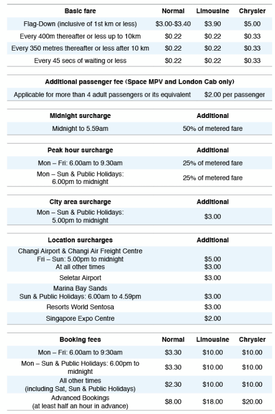 Complete Guide To Singapore Taxi Booking & Rate